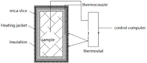 Layout of slow cook-off device