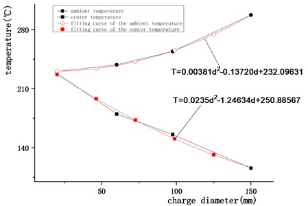 Temperature-diameter curve and its fitting curve