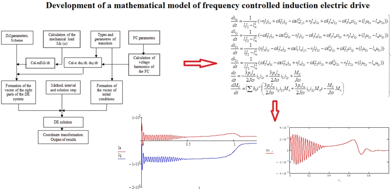 Development of a mathematical model of frequency controlled induction electric drive