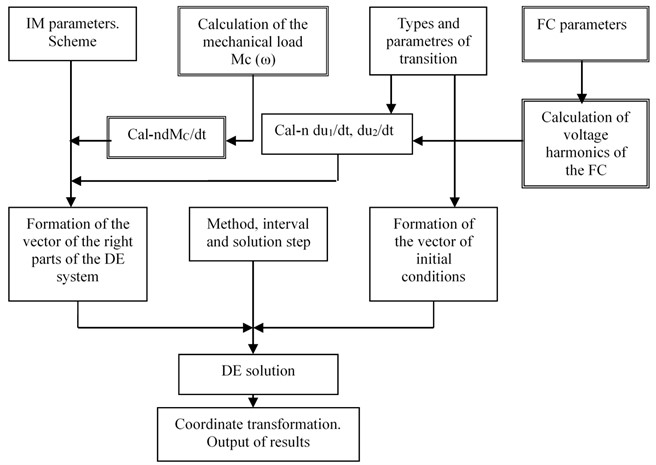 Block diagram of the mathematical model