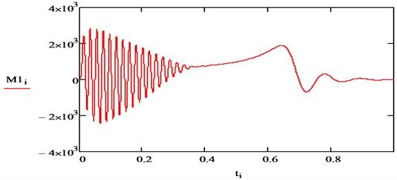 a) Speed and b) torque IM (first harmonics)