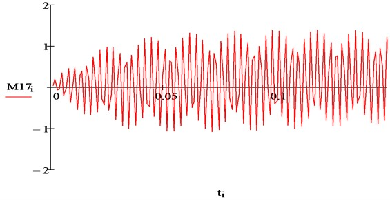 Electromagnetic moment of IM from the interaction of seventh harmonics