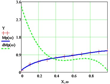 Exact approximation of the polynomials Mpω and dMp(ω)