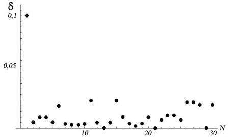 Root-mean-square deviations of measurement results from their expected values:  abscissa axis – serial number of the excluded measurement, ordinates axis – deviation value (mm)
