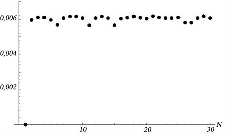 Values of the minimizing function (mm2) when excluding the N-th measurement