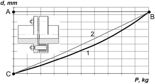 Hysteresis loop of an elastic sample
