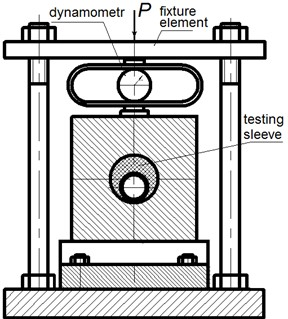 Design of the experimental setup