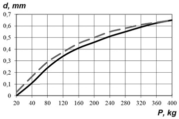 Results of measuring the deformation of rubber sleeves
