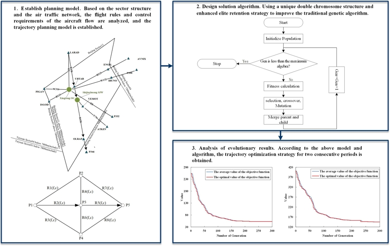 Four-dimensional trajectory optimization model with priority in continuous time period