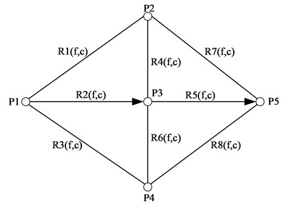 Schematic diagram of air traffic network