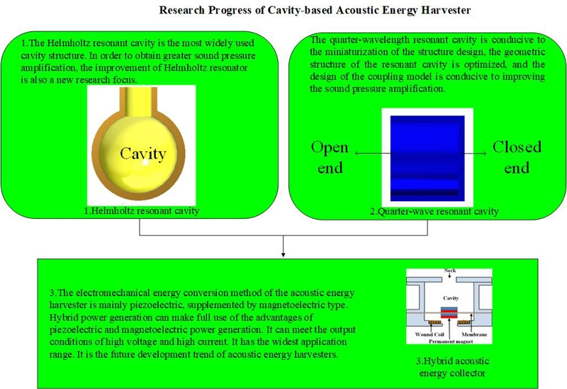 Research progress of cavity-based acoustic energy harvester