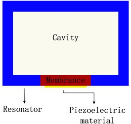 Schematic diagram of typical acoustic energy collector