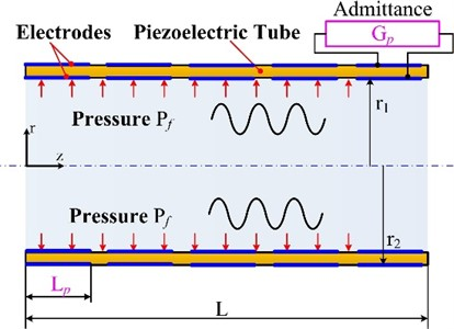 Flexible tube acoustic energy collector
