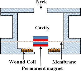 Typical electromagnetic acoustic energy collector