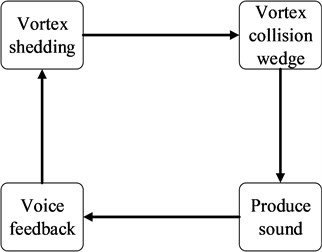 The process of acoustic generation in a cavity