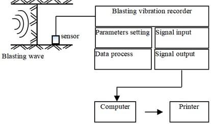 Block diagram of blasting vibration monitoring system