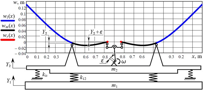 The diagram of deflections of the continuous members during their forced oscillations