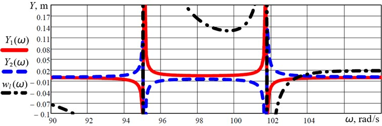 Frequency-response curves (amplitude-frequency characteristics) of the discrete-continuous  system taking into account the deflections of the continuous members