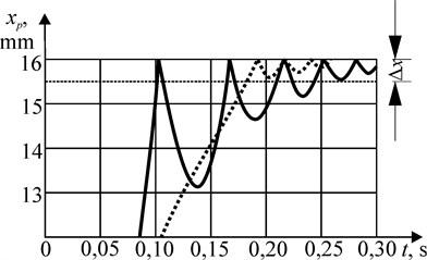Piston vibrations during  the 10 kg mass movement