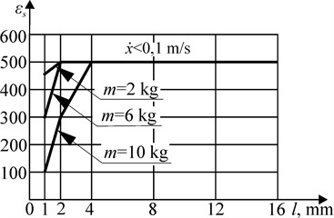 The range of values of the resistance coefficients εс
