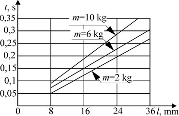 Dependence of the time of movement  of the piston with braking at the end  of the stroke on the stroke length