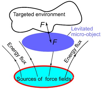 Levitating microactuators: a) acting on the environment; b) acting without targeted environment.  F – a force generated by the actuator, m – levitated microobject mass,  g – acceleration of free fall. Adapted from [88]