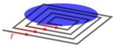Configurations of inductive levitation microactuators: a) two coils design of inductive levitation microactuators; b) spiral coil design of inductive levitation microactuators;  c) 3D micro-coil design of inductive levitation microactuators. Adapted from [88]