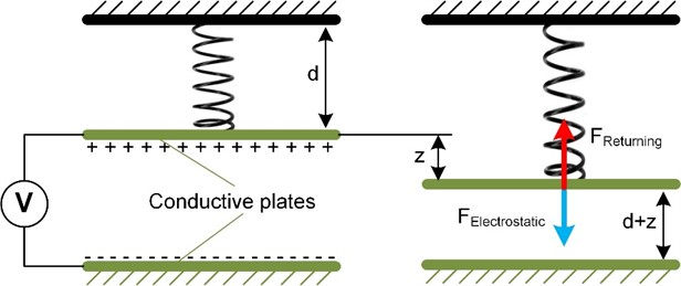 Operating principle of parallel plate drive