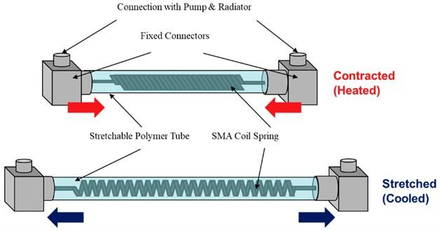 SMA longitudinal drive, adapted from [126]