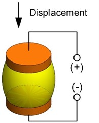 A schematic representation of electrostriction effect: a) initial state; b) tension; c) compression