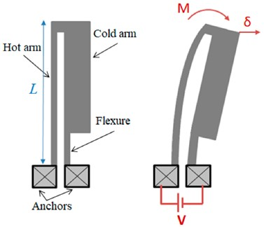 Electrothermal U-shaped hot-and-cold-arm actuator: a) operation principle; b) temperature distribution along with the actuator profile. Adapted from [58]