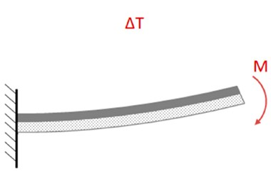 Bimorph actuator: a) initial state; b) under actuation. Adapted from [59]