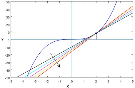 """Various """"lines"""" (or tangent lines) with different slopes for f(x)=x3"""