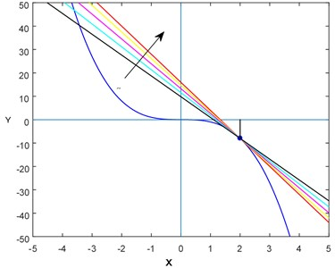 """Various """"lines"""" (or tangent lines) with different slopes for f(x)=-x3"""