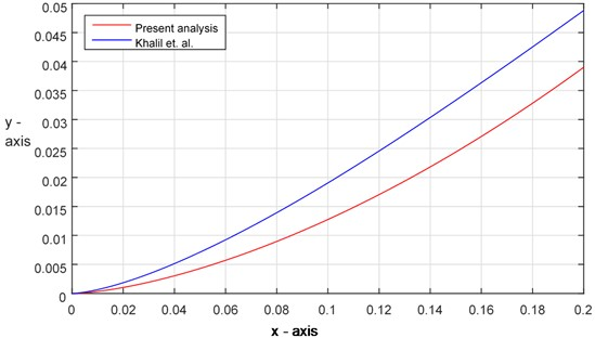 Comparison of solutions between the analytical result and present analysis (Ex. 2)