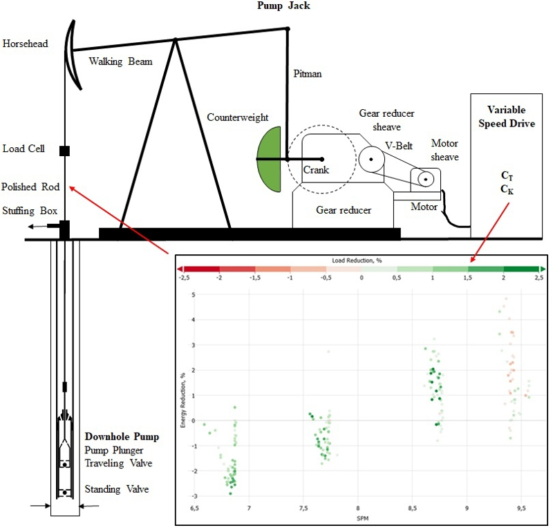 Sucker rod pump frequency-elastic drive mode development – from the numerical model to the field test