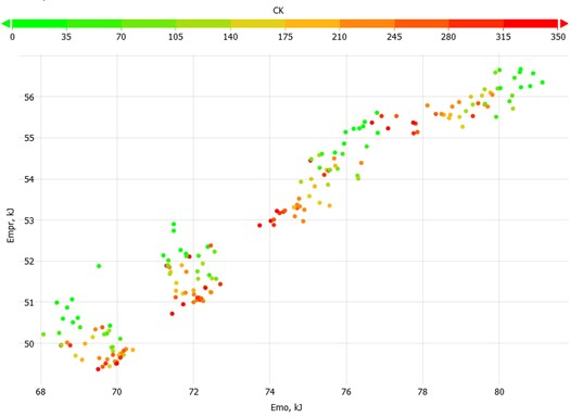 Cross plot of polished rod energy consumption and frequency converter  energy consumption for all CT parameters