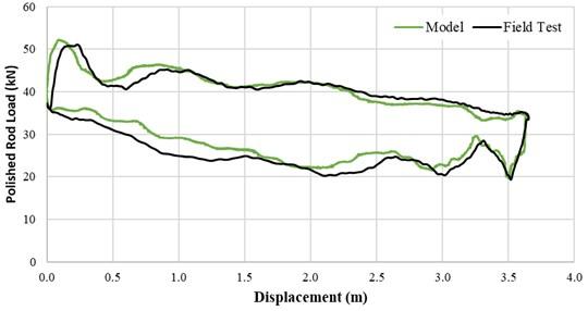 Dynamometer card comparison