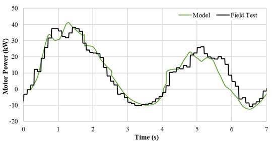 Motor power consumption comparison