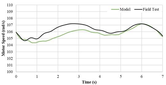 Motor shaft speed comparison