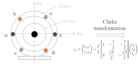a) Representation of the induction motor windings. The current through the windings is  transformed via a Clarke transformation into a 2 phase system; b) a Park transformation is applied  to have a rotating reference frame. (S: stator coordination system, R: rotor coordination system,  ψ rotor flux orientated coordination system; α=ϱ+φ)