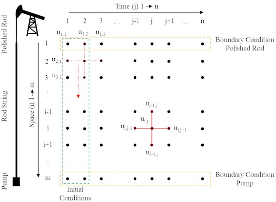 Finite differences scheme for the sucker rod pumping system