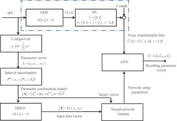 Solution pattern to the inverse heat conductivity problem: ODP – object with  distributed parameters, MU – measurement unit, DHCP – direct heat conductivity problem