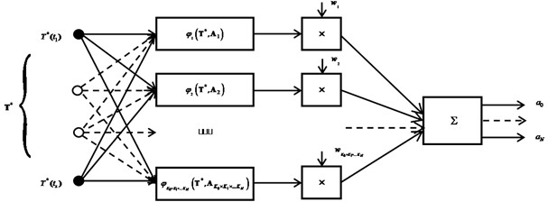 RBF – network architecture, φT*,A – radial basis functions, w – network setup parameters