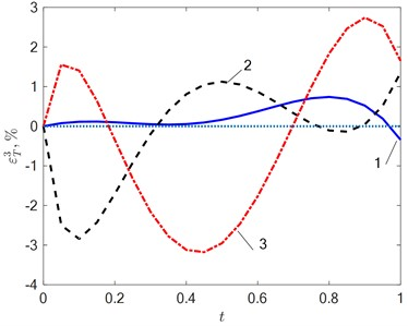 The error εT3=T0x*,t-TMx*,t,Δ3 in the approximation  of the temperature field at N=3 in a) the absence of interference (δ=0 %) and  b) its action 1-δ=2 %; 2-δ=5 %; 3-δ=10 %