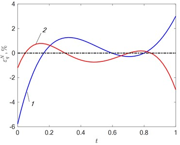 a) Error εTN=T0x*,t-TMx*,t,ΔN in approximating the temperature dependence and  b) error εqN=q0t-qt,ΔN of reconstruction of the identified characteristic at δ=2 %: 1 – N=2; 2 – N=3