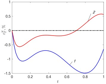 a) Fitting error εTN=T0x*,t-TMx*,t,ΔN and b) departure εqN=q0t-qt,ΔN  in approximating the desired effect at δ=15 %: 1 – N=2; 2 – N=3