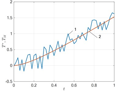 Comparison of the solution obtained with the experimental  temperature 1 – T*t, δ=15 %; 2 – TMx*,t,Δ3, N=3
