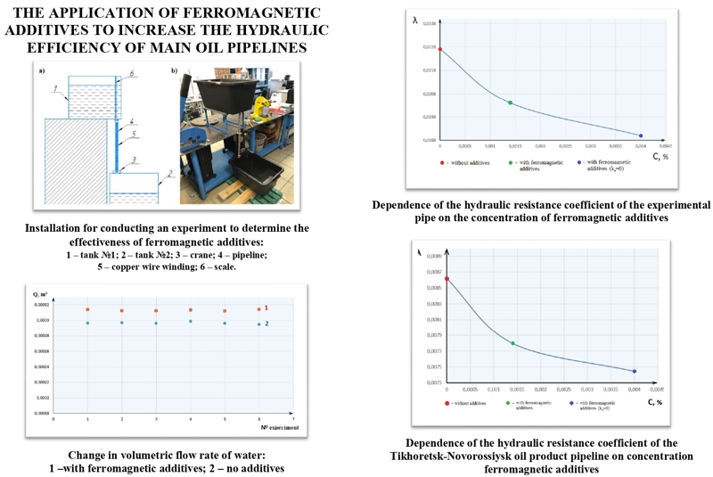 The application of ferromagnetic additives to increase the hydraulic efficiency of main oil pipelines