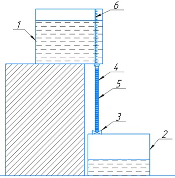 Installation for conducting an experiment to determine the effectiveness of ferromagnetic additives: a) installation diagram; b) general view of the installation: 1 – tank No.1; 2 – tank No.2;  3 – crane; 4 – pipeline; 5 – copper wire winding; 6 – scale
